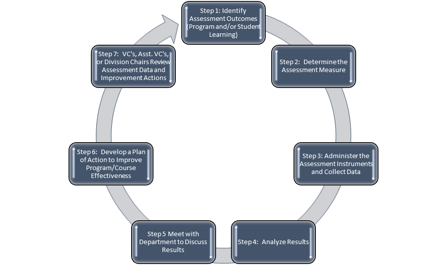 Outcomes Assessment Cycle